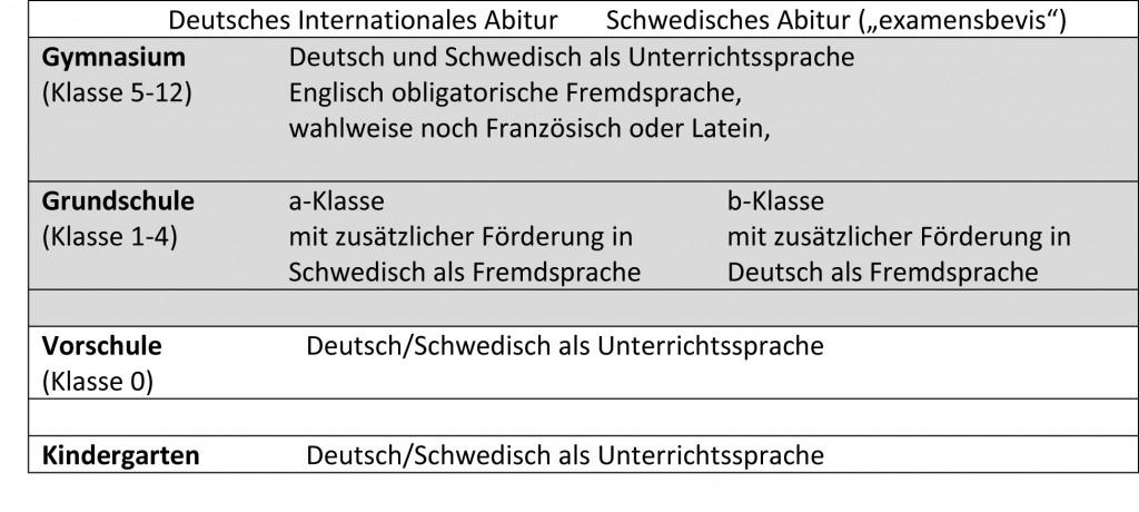 Deutsches Internationales Abitur